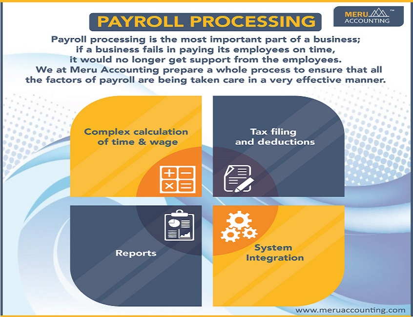 Payroll Processing Outsourcing Services